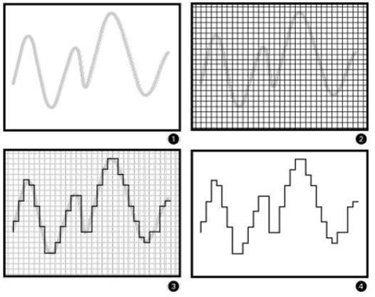 Conversión de una señal analógica a digital - Frecuencia de muestreo