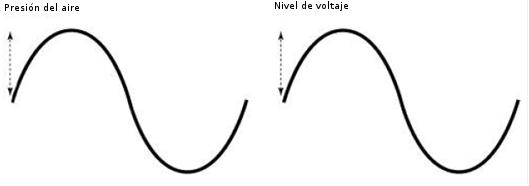 Onda sonora-onda eléctrica -Frecuencia de muestreo