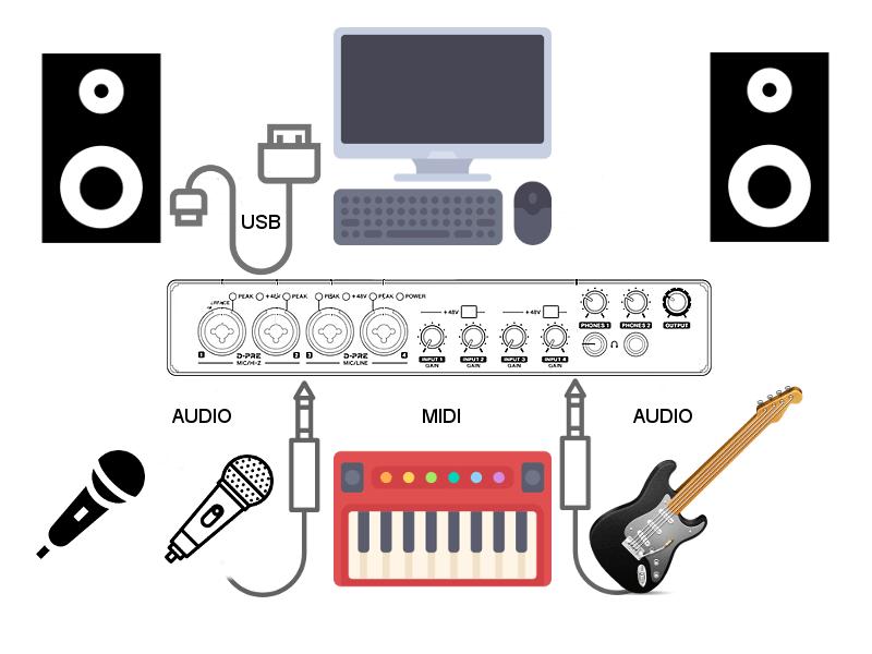 Tarjetas de sonido externas